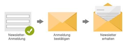 Wie geht es weiter nach der Newsletter-Anmeldung