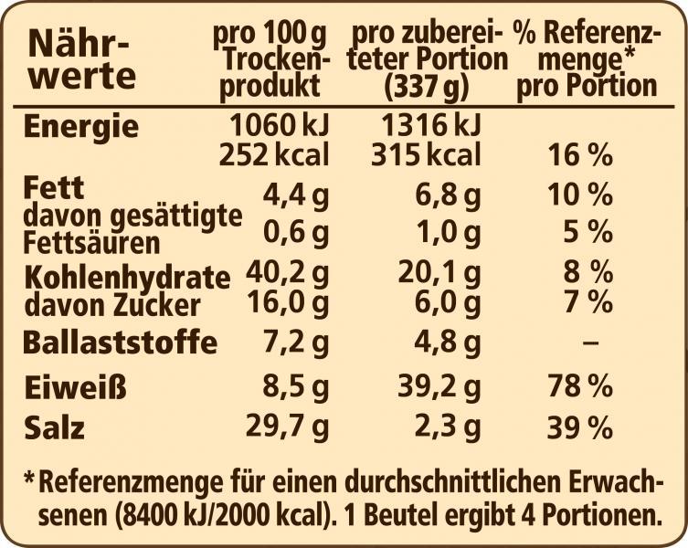 Maggi Natürlich & Bewusst Hähnchen mit Gemüse & Kartoffeln mariniert vom Blech