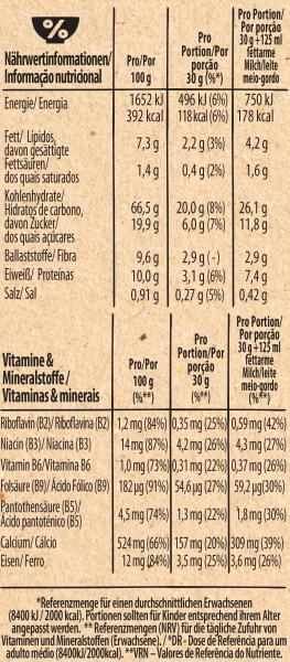 Nestlé Clusters Mandel